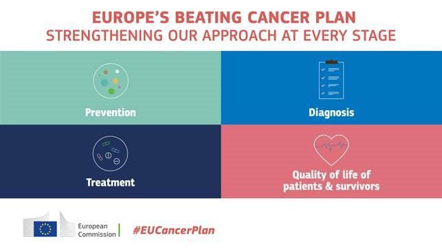Ευρωπαϊκό σχέδιο για την καταπολέμηση του καρκίνου